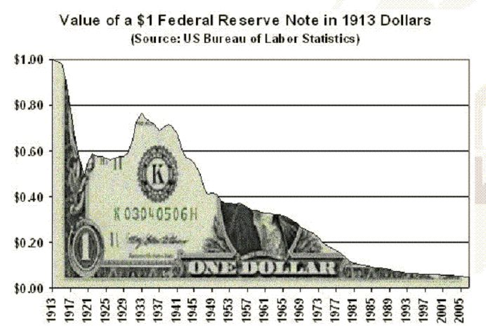 chartdollarfeddestruction.jpg